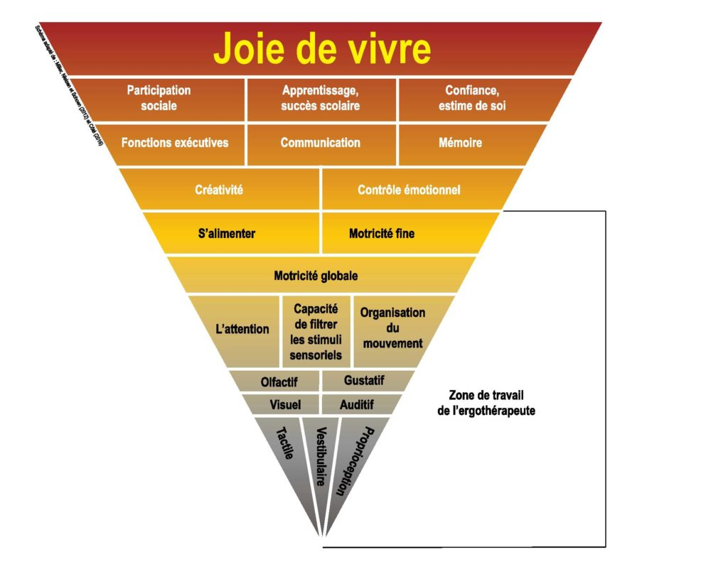 Pyramide Joie de vivre